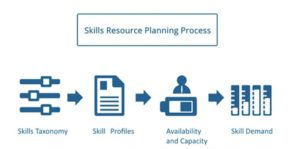 Die vier wesentlichen Bausteine des Skills Resource Planning Process´. Quelle: Data Assessment Solutions GmbH
