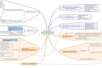 Beispiel einer Topic Map zum Thema Persoenliches Wissensmanagement  es