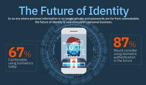 IBM Identitystudie B