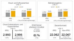 SAP Ergebnisse Q
