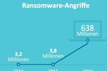 Sonicwall Ransomware Anstieg