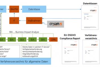 csm Integration DSMS ISMS Mgmt Prozess cbbc