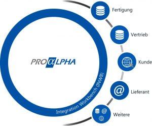 proalpha INWB DE print