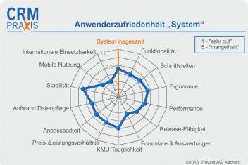zufriedenheit system