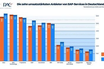 DiezehnumsatzstärkstenAnbietervonSAP ServicesinDeutschland(C&SIundOutsourcing,Umsatz