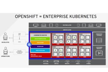 enterprise kubernetes