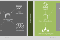 csm controlware cyber defense service bbac