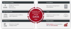 data management aufgaben jivs