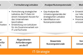 darcblue it strategie