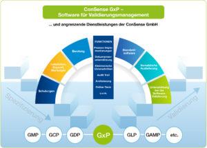 consense gxp web