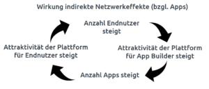 netzwerkeffekte apps