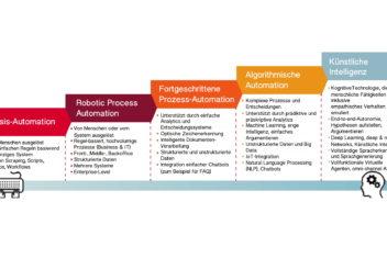 automation framework deu