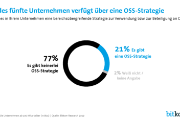 oos strategie