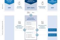 fabasoft lieferantendokumentation infografik c fabasoft