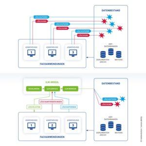 compliance spezialist entwickelt universelles dsgvo servicemodul