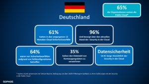 pm umfrage cloud security grafik deutsch
