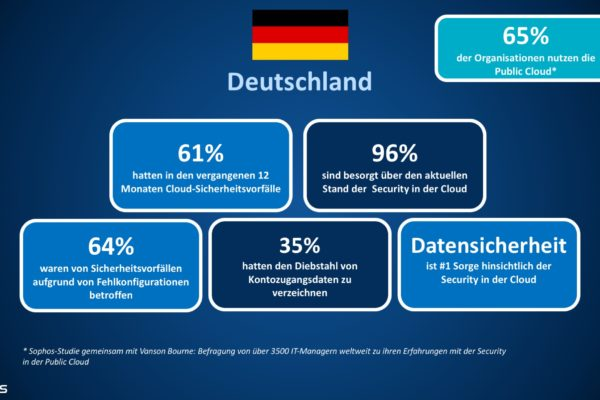 pm umfrage cloud security grafik deutsch