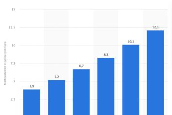 statista grafik umsatzvolumen cloud computing de