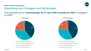 investitionsbudgets dach