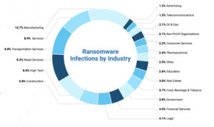 zscaler ransomware report branchen